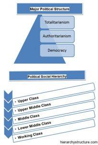 Political Social Hierarchy