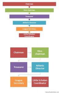 Premier League Hierarchy