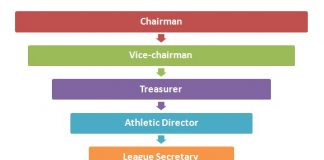 Premier League Hierarchy