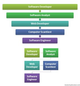 Programmer Career Hierarchy