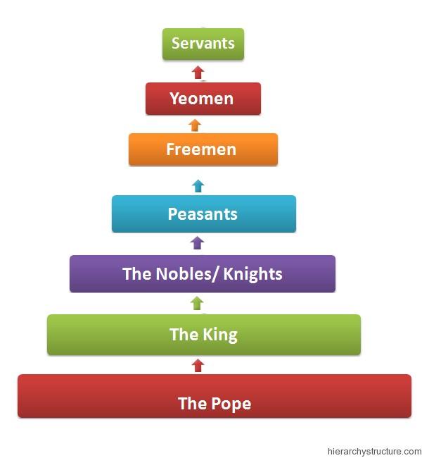 hierarchy system diagram pyramid of feudal hierarchy | feudal hierarchy chart ...