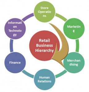 Retail Business Hierarchy