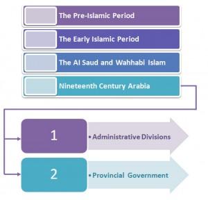 Saudi Arabia Royal Hierarchy