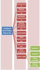 Scotland Yard Police Hierarchy
