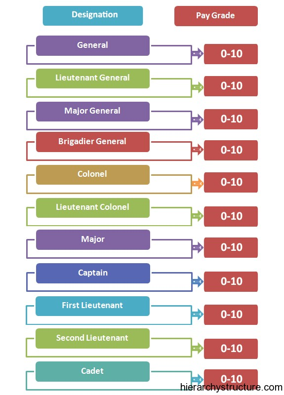 US Military Hierarchy