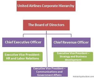 United Airlines Corporate Hierarchy