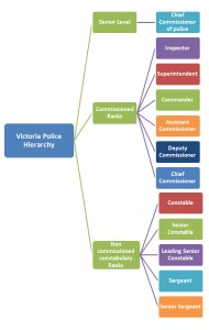 Victoria Police Hierarchy