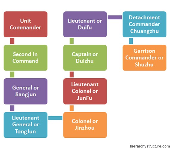 Ancient Chinese Military Hierarchy