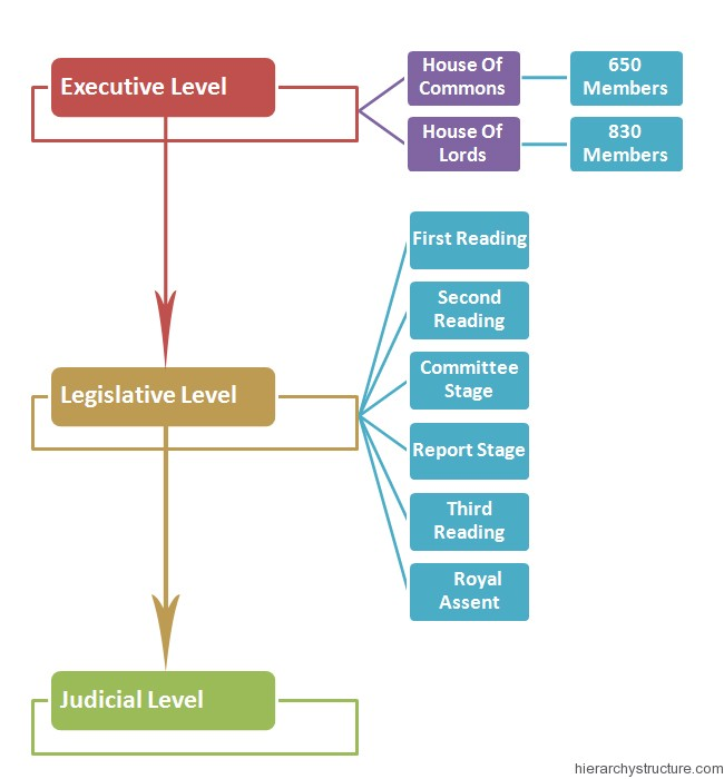 British Political Hierarchy Structure | Hierarchy Structure