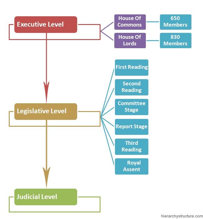 British Political Hierarchy
