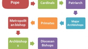 Christianity Religious Hierarchy