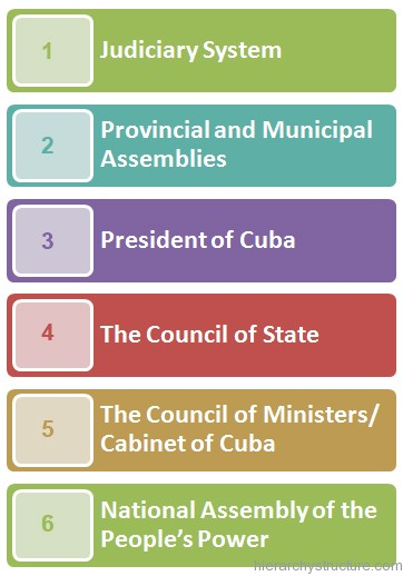 Cuban Political Hierarchy