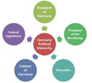 Germany Political Hierarchy
