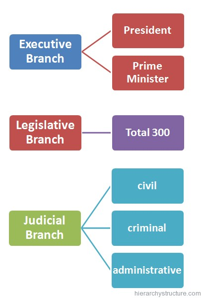 Greek Political Hierarchy