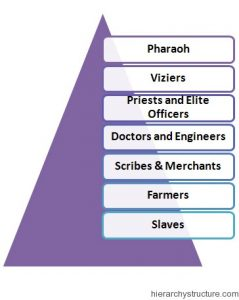 Hierarchy Pyramid of Ancient Egypt