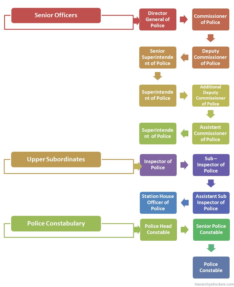 Indian police service hierarchy chart hierarchystructure indian police service hierarchy ccuart Choice Image