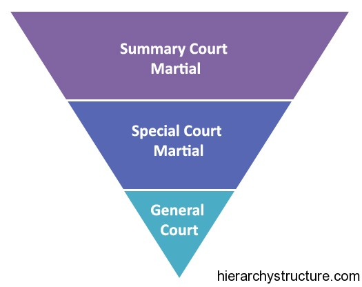 Military Court Hierarchy