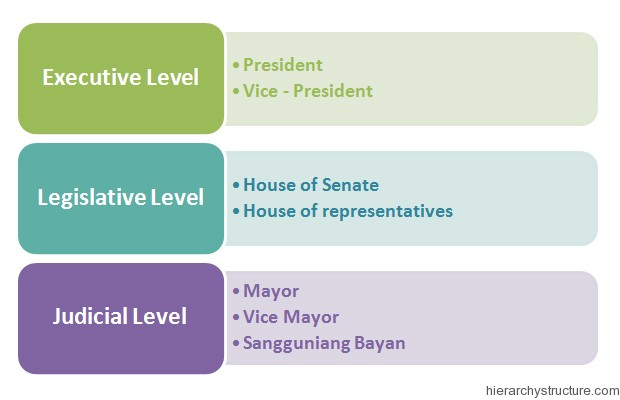Philippines Political Hierarchy