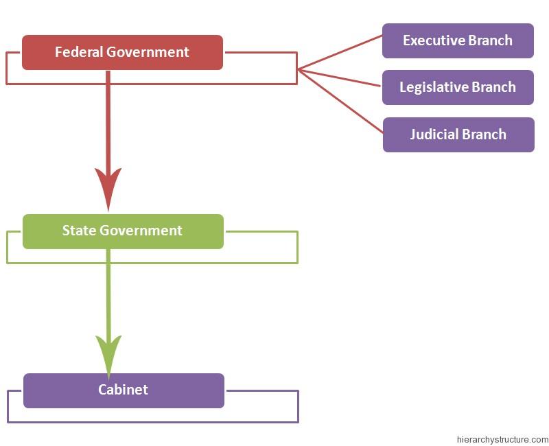 Political Hierarchy of Nigeria