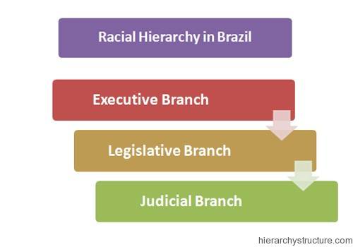 Racial Hierarchy in Brazil