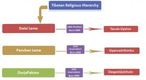Tibetan Religious Hierarchy