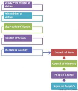 Vietnam Political Hierarchy