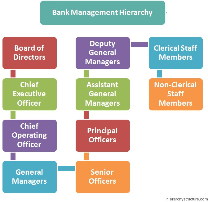 Bank Management Hierarchy Top Management Hierarchy