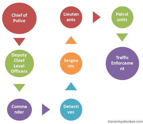 California police Hierarchy