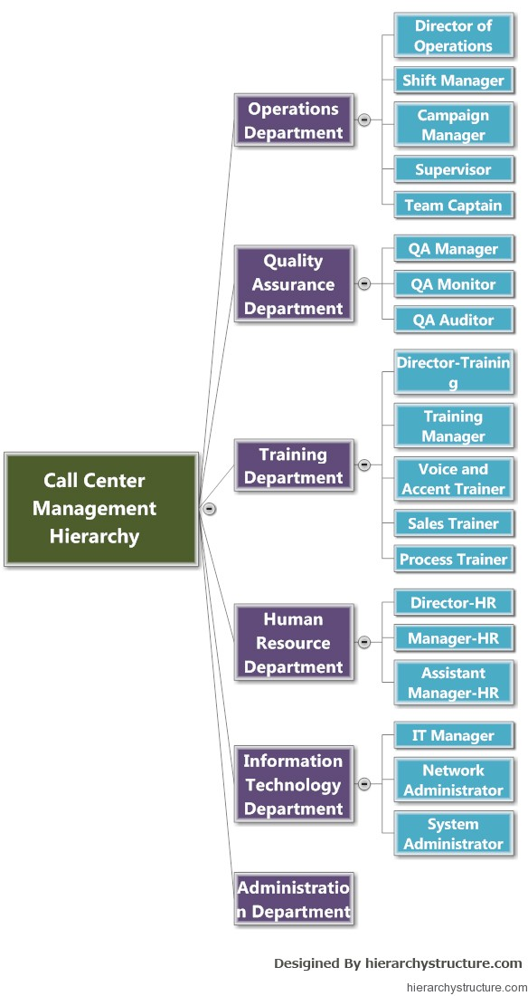 Centre Management Hierarchy