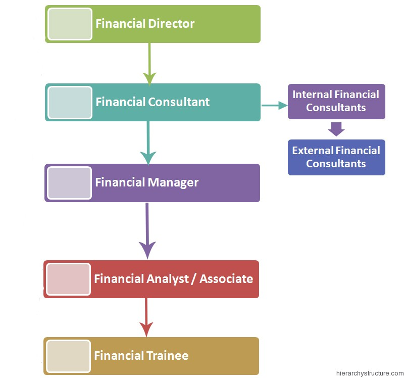 Financial department jobs titles hierarchy hierarchy for Design firm jobs