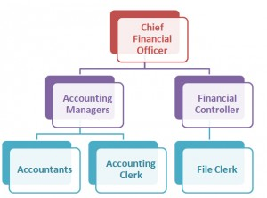 Hierarchy of Accounting Jobs