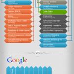 Hierarchy of Facebook vs Google