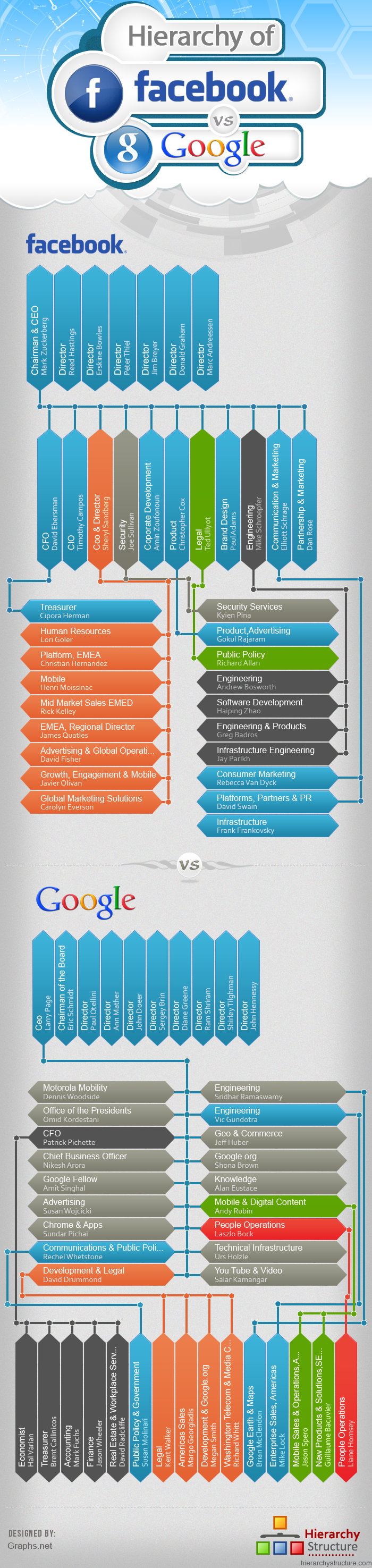 facebook and google  an org chart  infographic