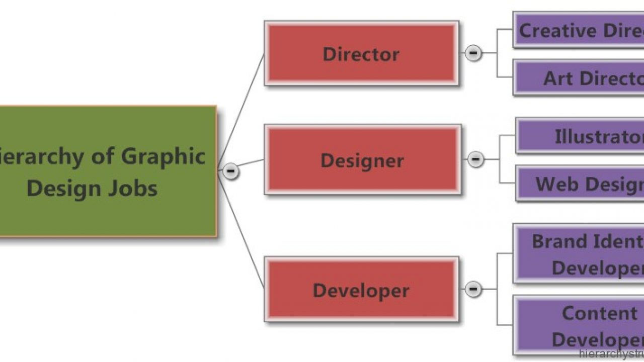 Hierarchy Of Graphic Design Jobs Titles Hierarchy Structure