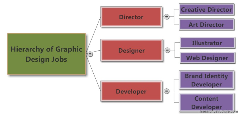 Hierarchy of Graphic Design Jobs