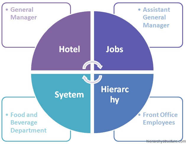 Hotel Jobs Hierarchy