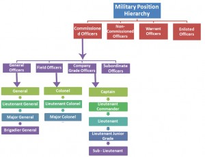 Military Position Hierarchy