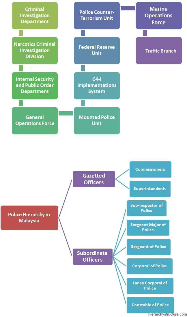 Police Hierarchy in Malaysia