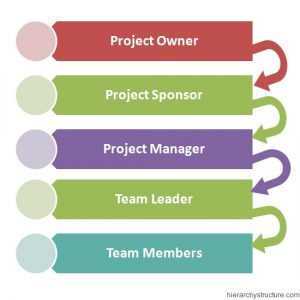 Project Management Hierarchy