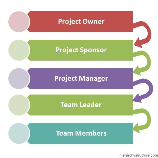 Project Management Hierarchy Chart Hierarchystructure Com