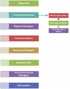 Restaurant Management Hierarchy