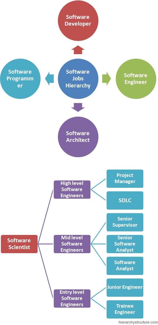 Software Jobs Hierarchy