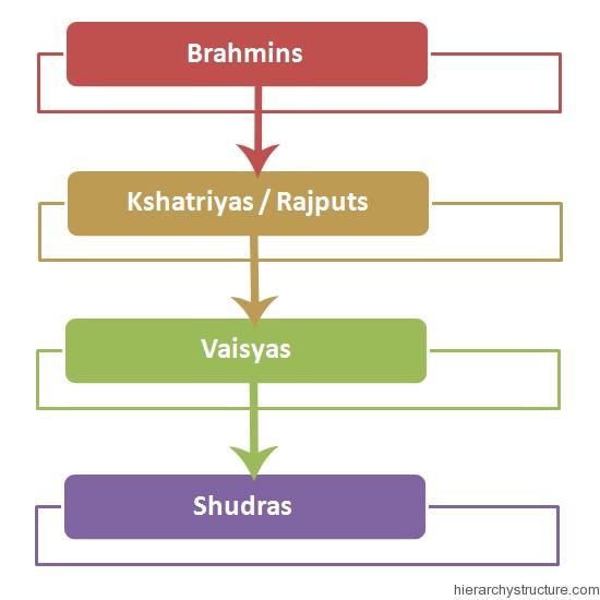 Ancient India Social Hierarchy