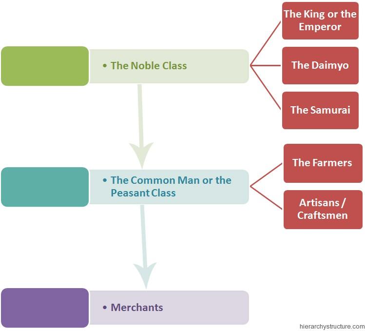 Ancient Japan Social Hierarchy