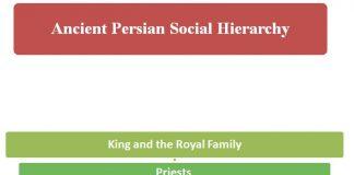 Ancient-Persian-Social-Hierarchy