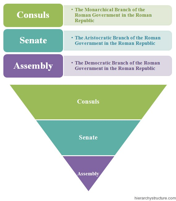 Ancient Roman Government Hierarchy