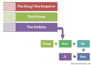 Chinese Royal Hierarchy