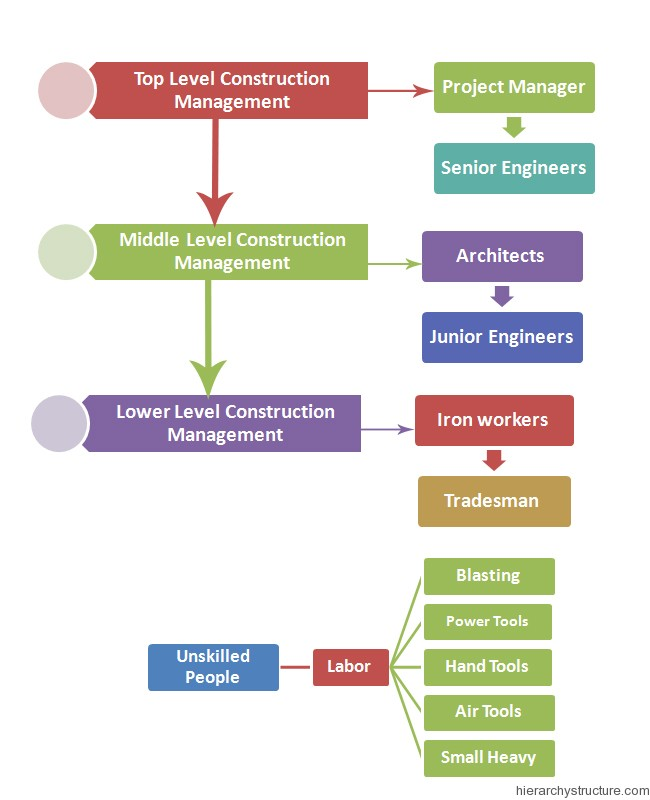 Construction management hierarchy
