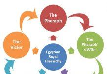 Egyptian Royal Hierarchy