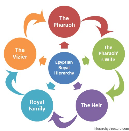 Egyptian Royal Hierarchy